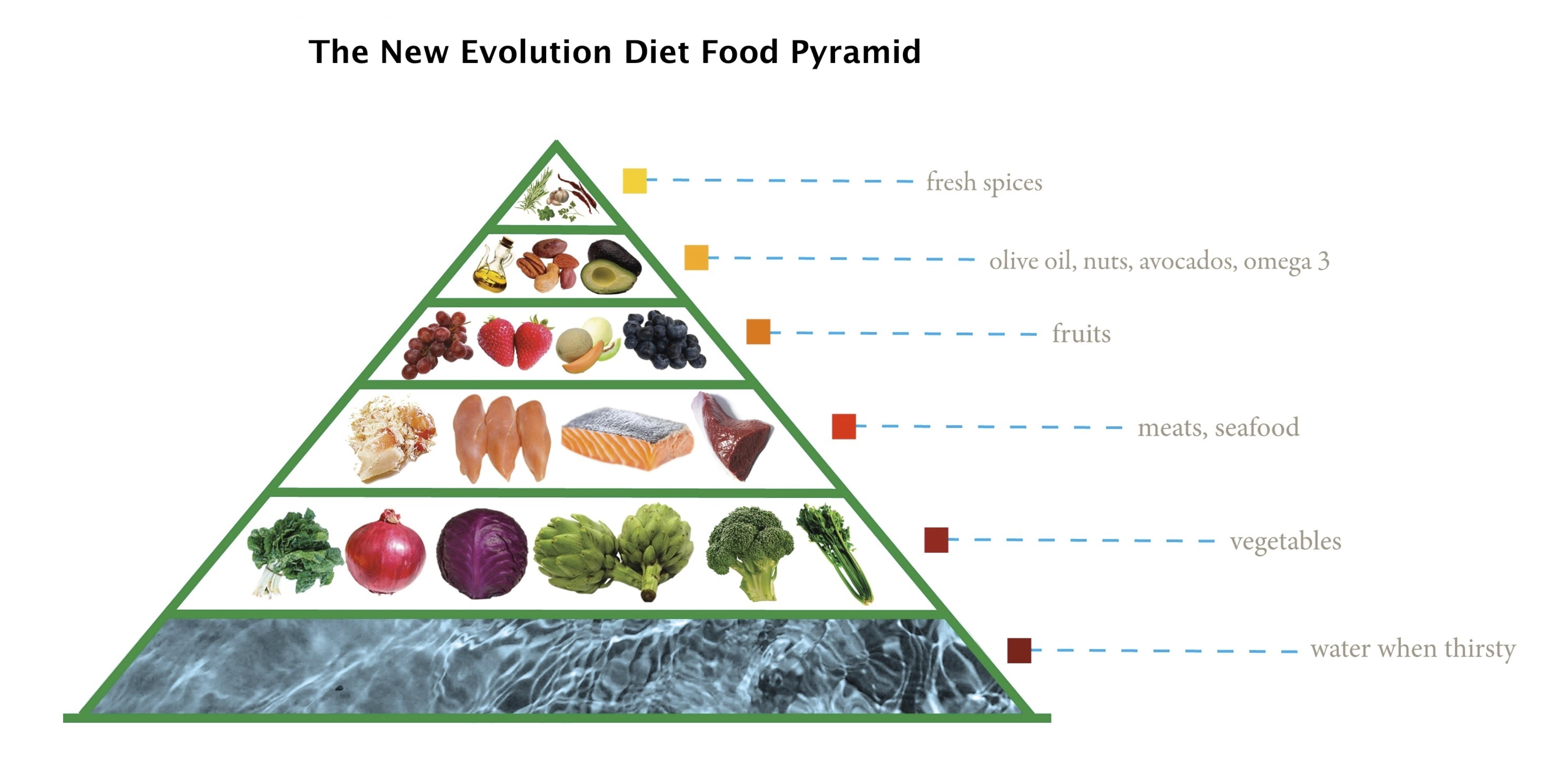 Good Nutrition: Fat is Good, Sugar is Bad
